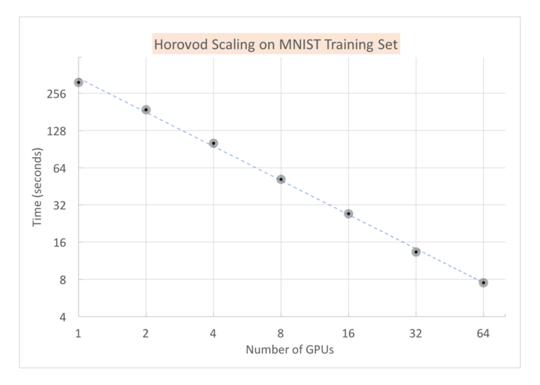 graph of times for an MNIST benchmark on Mesabi using Horovod