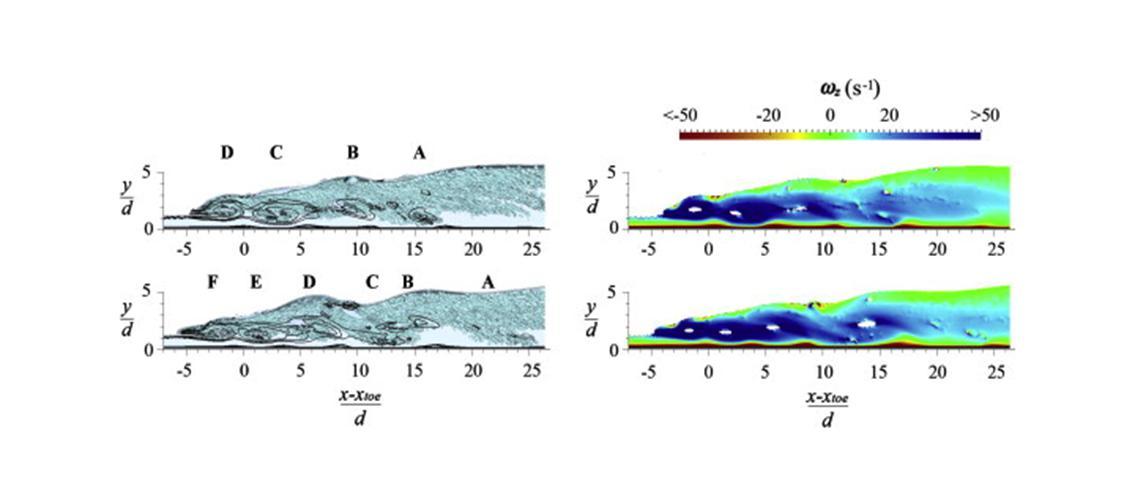 visualization of eddy structure in hydraulic jump