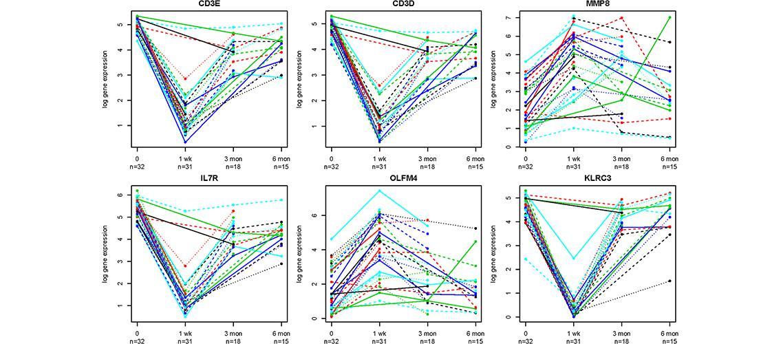 graphs of expressed genes after immunosuppressive treatment