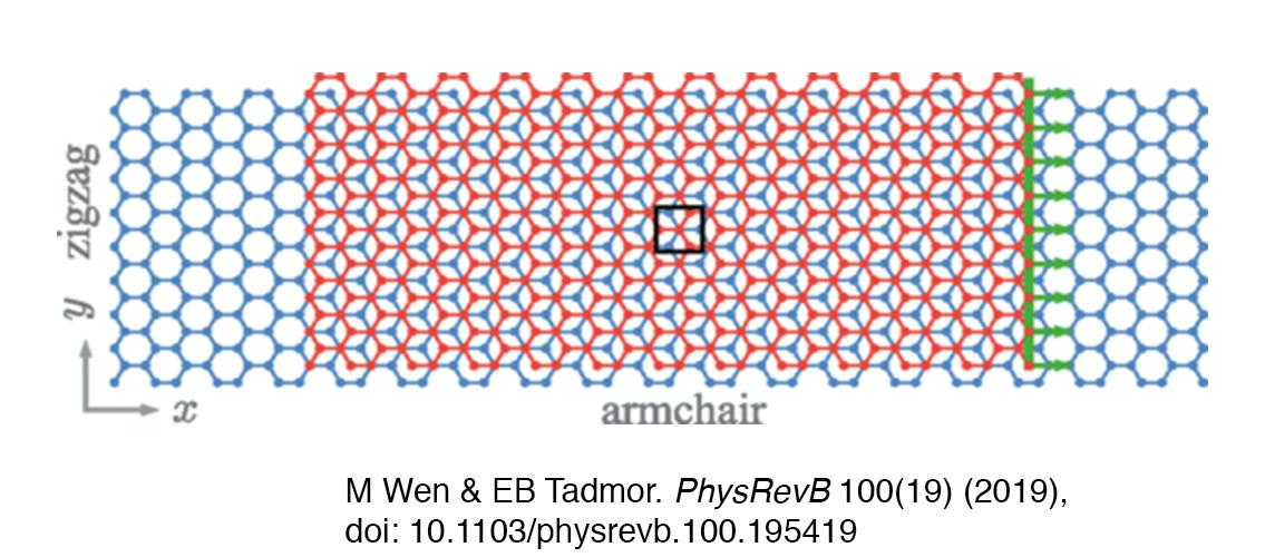 Representation of the simulation supercell used to compute the friction force in bilayer graphene