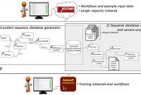 graphic showing workflows for proteogenomics Galaxy tool